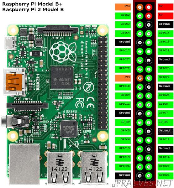 raspberry pi 2 model b manual